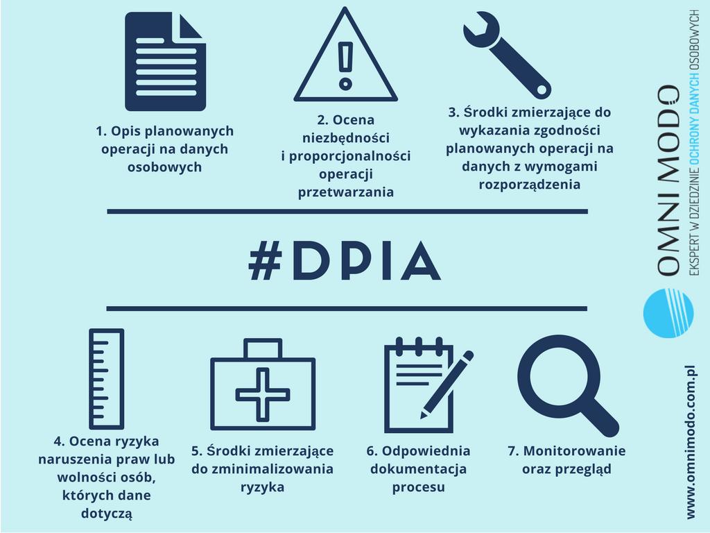 #DPIA Ocena skutków przetawrzania danych osobowych